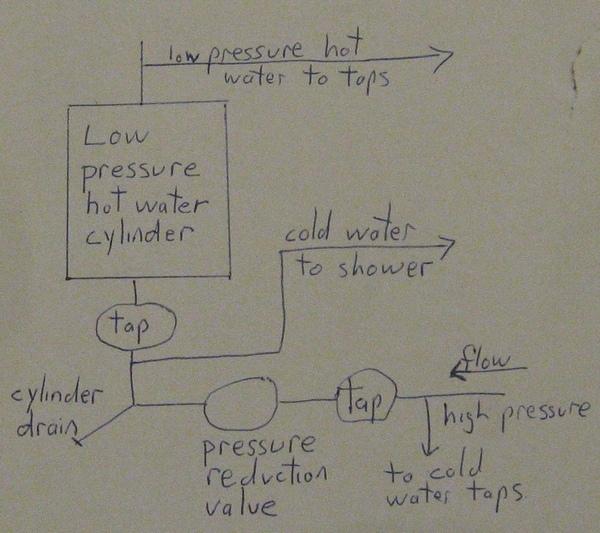 diy hot water cylinder valve adjustment